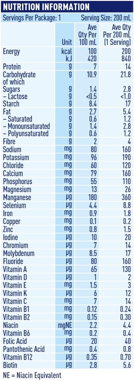nutritional table nutren